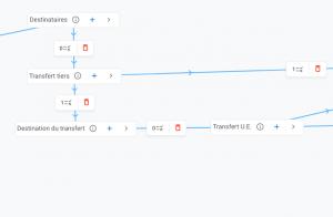 arbre décisionnel transferts